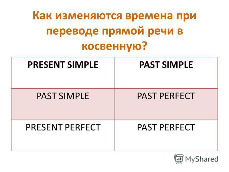 Как изменяются времена при переводе прямой речи в косвенную? PRESENT SIMPLEPAST SIMPLE PAST PERFECT PRESENT PERFECTPAST PERFECT
