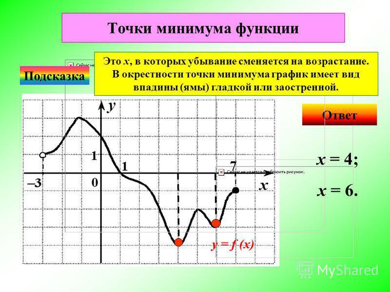 Ответ Подсказка Это х, в которых убывание сменяется на возрастание. В окрестности точки минимума график имеет вид впадины (ямы) гладкой или заостренной. х = 4; x = 6. Точки минимума функции у = f (x)