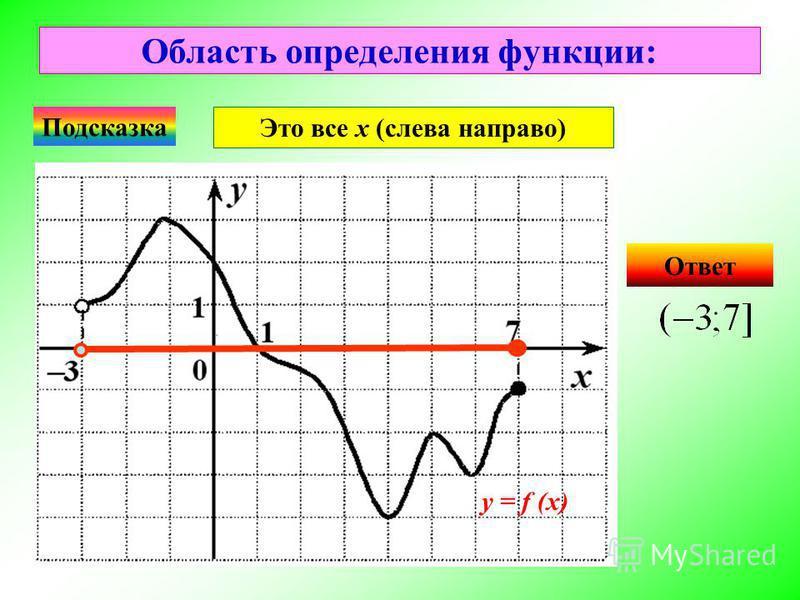 Область определения функции: Ответ у = f (x) Подсказка Это все х (слева направо)