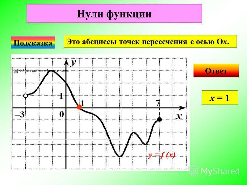 Нули функции Ответ х = 1 Подсказка Это абсциссы точек пересечения с осью Ох. у = f (x)