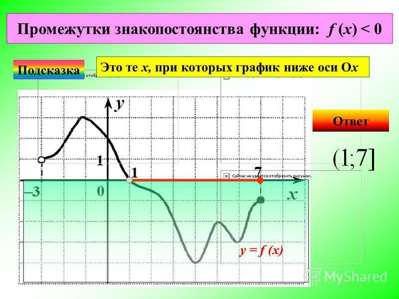 Промежутки знакопостоянства функции: f (x) < 0 Ответ Подсказка Это те х, при которых график ниже оси Ох у = f (x)