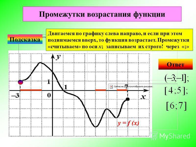 Ответ Подсказка Двигаемся по графику слева направо, и если при этом поднимаемся вверх, то функция возрастает. Промежутки «считываем» по оси х; записываем их строго! через «;» Промежутки возрастания функции у = f (x)