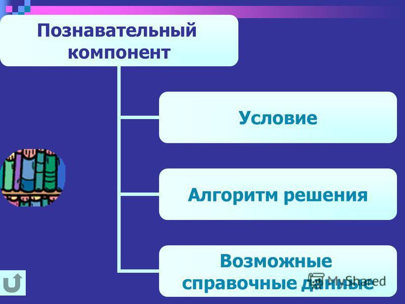 Познавательный компонент Условие Алгоритм решения Возможные справочные данные