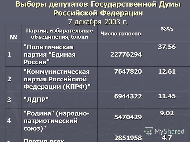 Выборы депутатов Государственной Думы Российской Федерации 7 декабря 2003 г. Партии, избирательные объединения, блоки Число голосов % 1