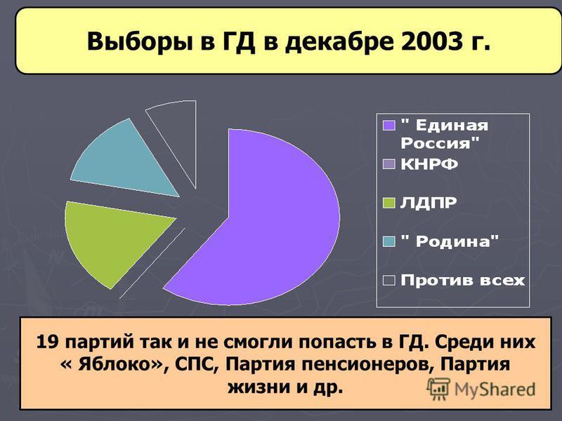 Выборы в ГД в декабре 2003 г. 19 партий так и не смогли попасть в ГД. Среди них « Яблоко», СПС, Партия пенсионеров, Партия жизни и др.