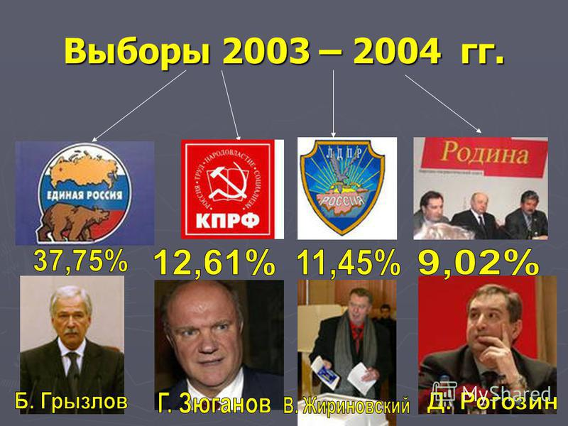 Выборы 2003 – 2004 гг.