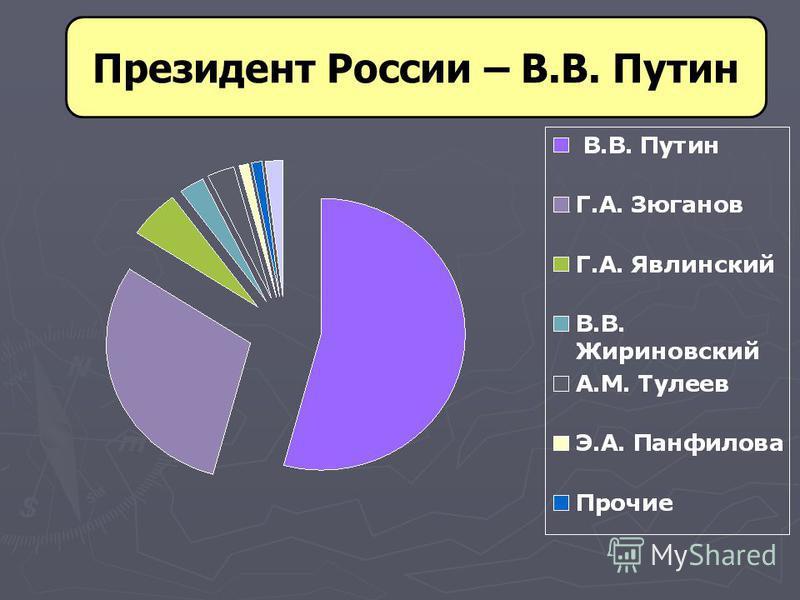 Президент России – В.В. Путин