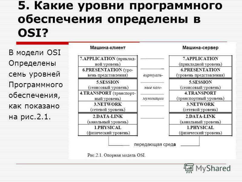5. Какие уровни программного обеспечения определены в OSI? В модели OSI Определены семь уровней Программного обеспечения, как показано на рис.2.1.