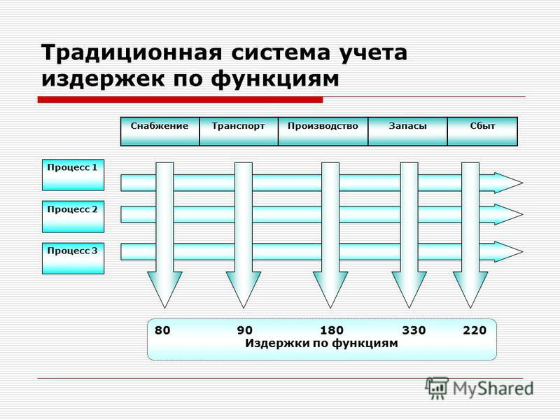 Традиционная система учета издержек по функциям Снабжение ТранспортПроизводство ЗапасыСбыт 8090180330220 Издержки по функциям Процесс 1 Процесс 2 Процесс 3