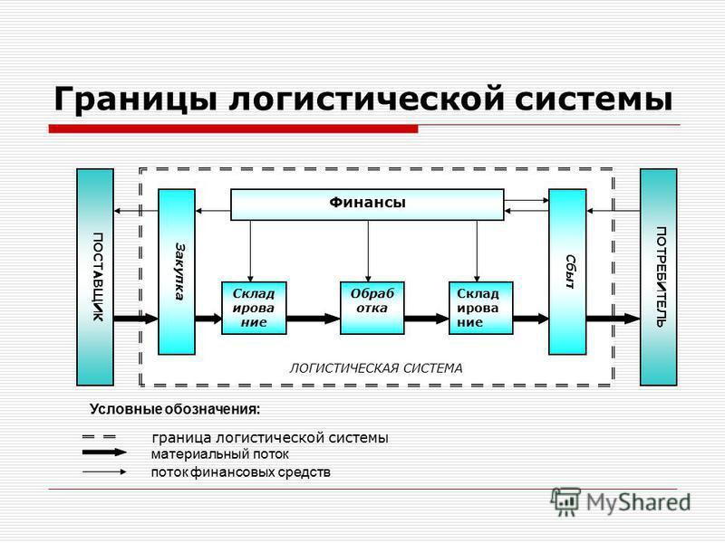 Построение схемы логистической системы предприятия