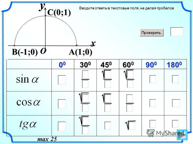60 0 Вводите ответы в текстовые поля, не делая пробелов 00000000 30 0 45 0 90 0 180 0 xy A(1;0) C(0;1) O B(-1;0) max 25