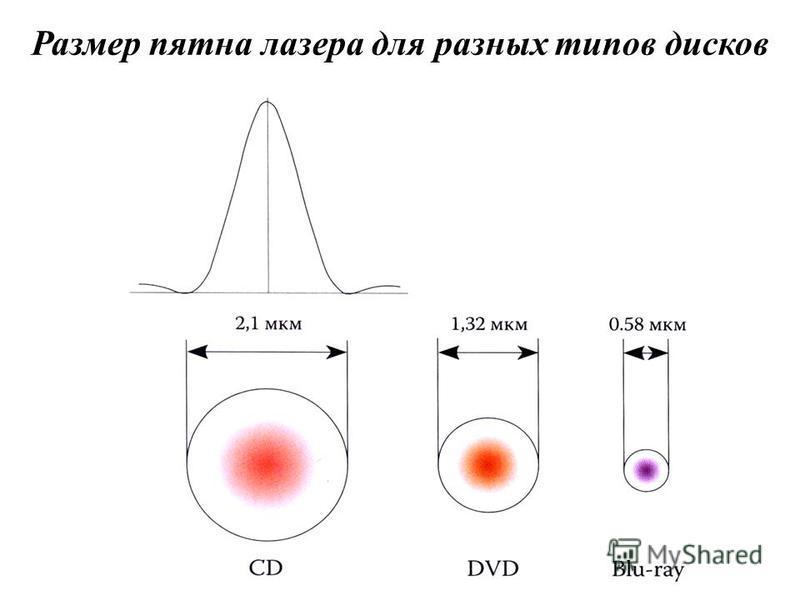 Размер пятна лазера для разных типов дисков