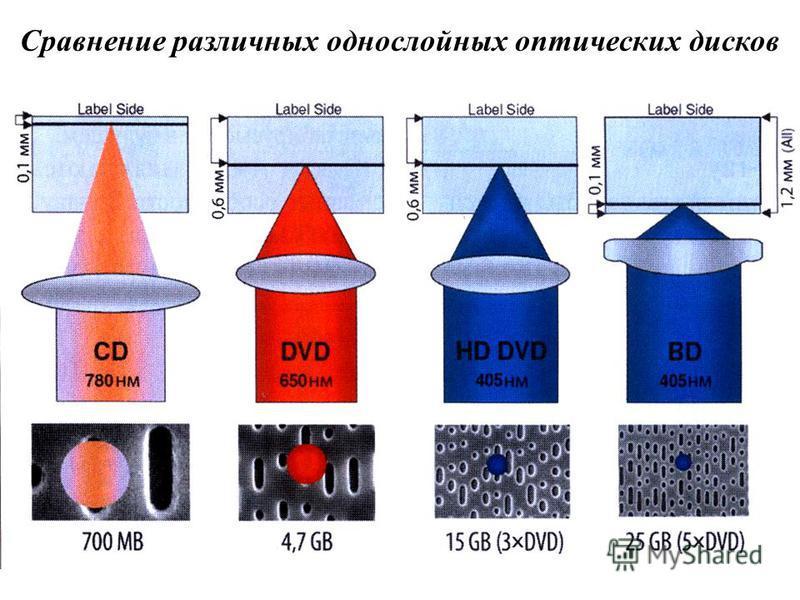 Сравнение различных однослойных оптических дисков