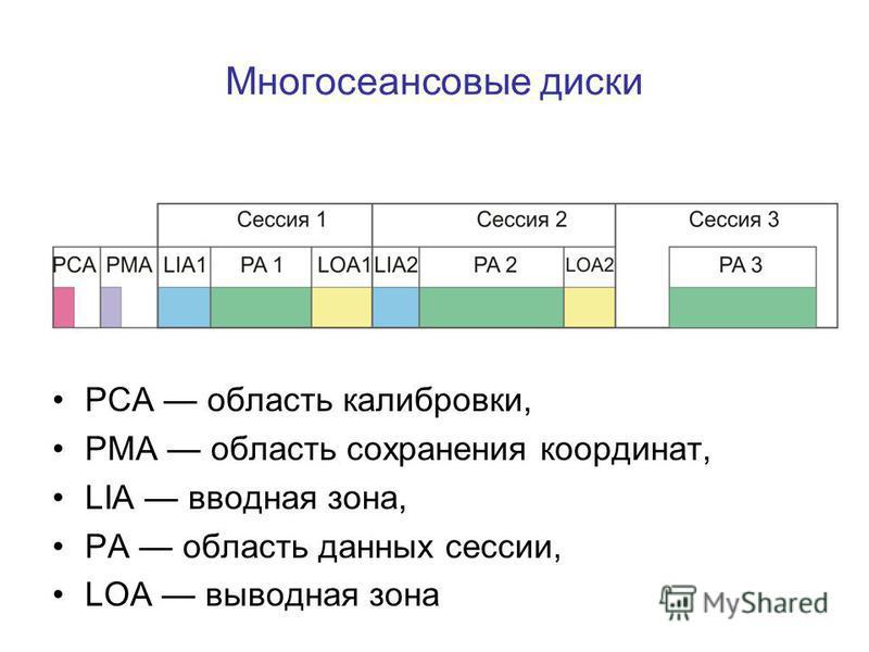 Многосеансовые диски РСА область калибровки, РМА область сохранения координат, LIA вводная зона, РА область данных сессии, LOA выводная зона