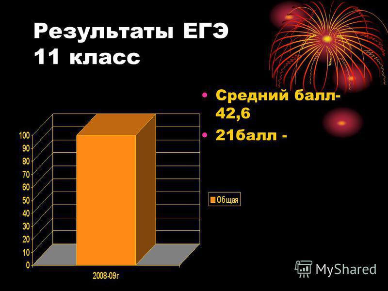 Результаты ЕГЭ 11 класс Средний балл- 42,6 21 балл -
