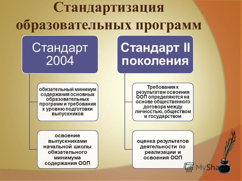 Стандартизация образовательных программ Стандарт 2004 обязательный минимум содержания основных образовательных программ и требования к уровню подготовки выпускников освоение выпускниками начальной школы обязательного минимума содержания ООП Стандарт