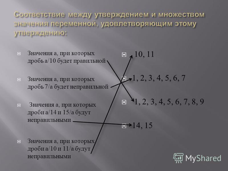 Значения а, при которых дробь а /10 будет правильной Значения а, при которых дробь 7/ а будет неправильной Значения а, при которых дроби а /14 и 15/ а будут неправильными Значения а, при которых дроби а /10 и 11/ а будут неправильными 10, 11 1, 2, 3,