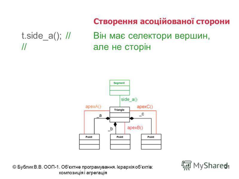 © Бублик В.В. ООП-1. Об'єктне програмування. Ієрархія обєктів: композиція і агрегація 21 Створення асоційованої сторони t.side_a(); //Він має селектори вершин, //але не сторін