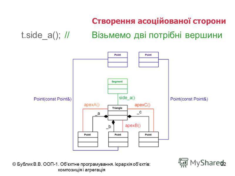 © Бублик В.В. ООП-1. Об'єктне програмування. Ієрархія обєктів: композиція і агрегація 22 Створення асоційованої сторони t.side_a(); //Візьмемо дві потрібні вершини