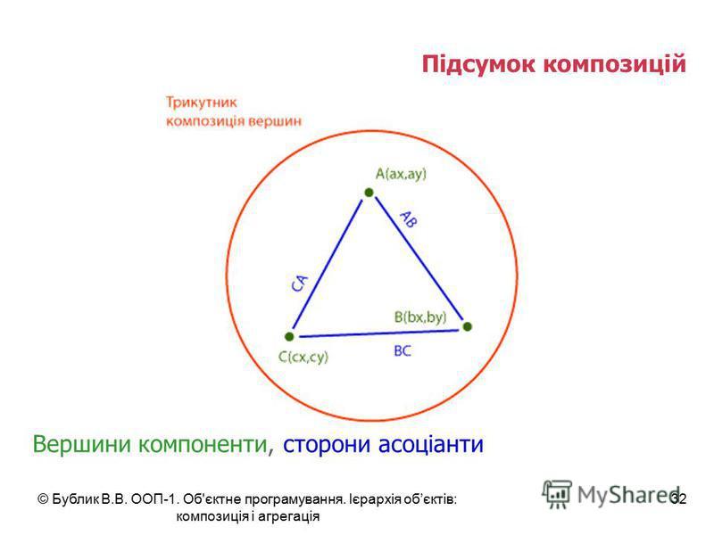 © Бублик В.В. ООП-1. Об'єктне програмування. Ієрархія обєктів: композиція і агрегація 32 Підсумок композицій Вершини компоненти, сторони асоціанти