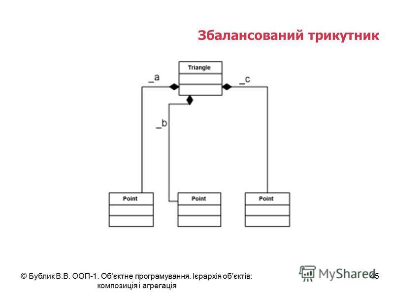 © Бублик В.В. ООП-1. Об'єктне програмування. Ієрархія обєктів: композиція і агрегація 45 Збалансований трикутник