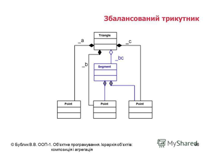 © Бублик В.В. ООП-1. Об'єктне програмування. Ієрархія обєктів: композиція і агрегація 46 Збалансований трикутник