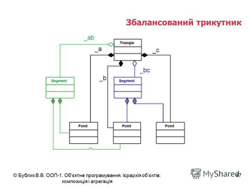 © Бублик В.В. ООП-1. Об'єктне програмування. Ієрархія обєктів: композиція і агрегація 47 Збалансований трикутник
