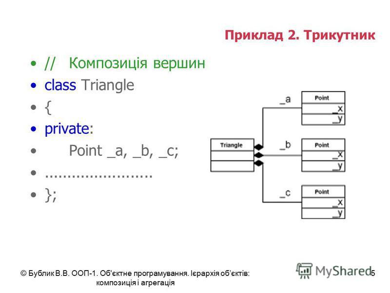 © Бублик В.В. ООП-1. Об'єктне програмування. Ієрархія обєктів: композиція і агрегація 5 Приклад 2. Трикутник //Композиція вершин class Triangle { private: Point _a, _b, _c;........................ };