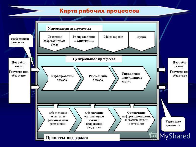 Процессы поддержки Карта рабочих процессов