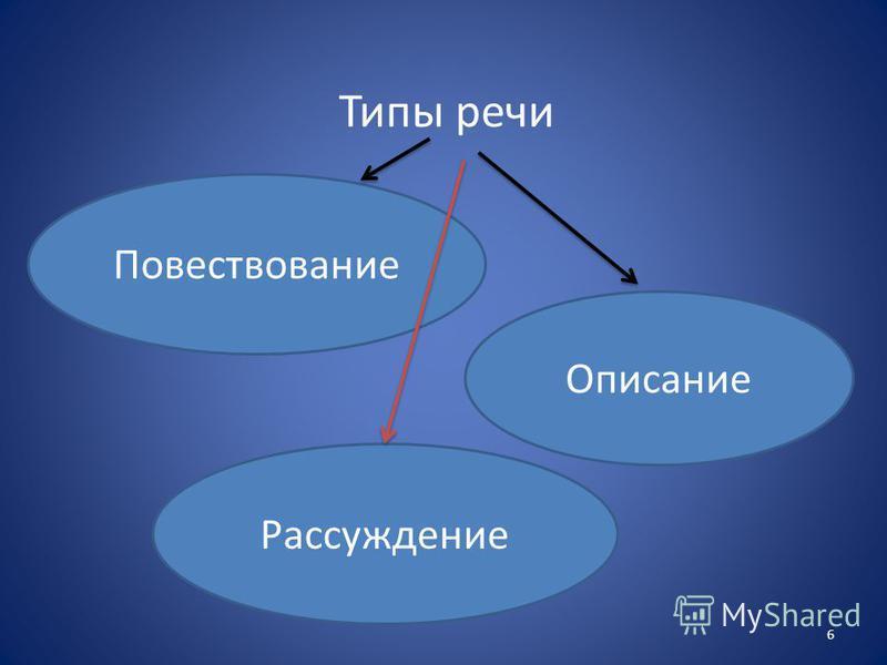 Типы речи Повествование Описание Рассуждение 6