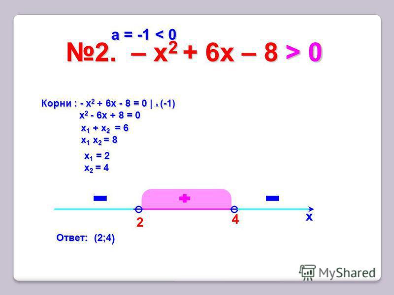 2 2. – x 2 + 6 х – 8 > 02. – x 2 + 6 х – 8 > 0 х 4 Корни : - x 2 + 6 х - 8 = 0 | x (-1) x 2 - 6 х + 8 = 0 x 2 - 6 х + 8 = 0 х 1 + х 2 = 6 х 1 х 2 = 8 х 1 = 2 х 2 = 4 > 0 > 0 > 0 > 0 а = -1 < 0 а = -1 < 0 Ответ: (2;4 Ответ: (2;4 )