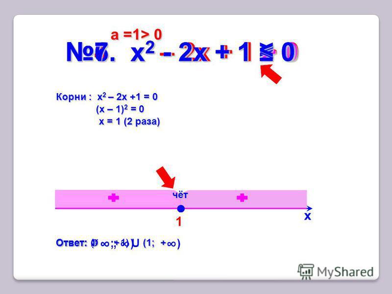1 4. x 2 – 2 х + 1 > 0 х Корни : x 2 – 2 х +1 = 0 (х – 1) 2 = 0 х = 1 (2 раза) > 0> 0> 0> 0 а =1> 0 а =1> 0 Ответ: (- (1; + Ответ: (- ; 1) U (1; + ) чёт 5. х 2 - 2 х + 1 0 Ответ: (- + Ответ: (- ; + ) 6. х 2 - 2 х + 1 < 0 Ответ: Ø 7. х 2 - 2 х + 1 07.