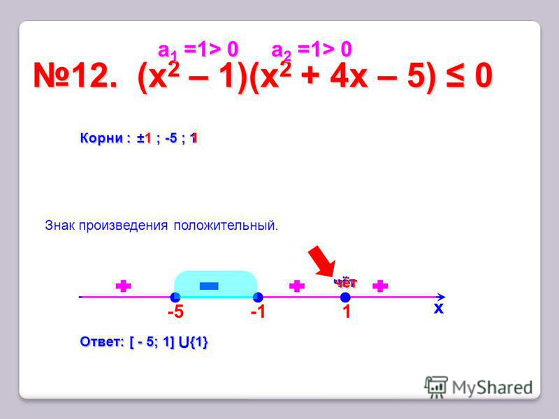 1 12. (x 2 – 1)(х 2 + 4x – 5) 012. (x 2 – 1)(х 2 + 4x – 5) 0 х Корни : ±1 ; -5 ; 1 Ответ: [ - 5; 1]{1} Ответ: [ - 5; 1] U {1} чёт Знак произведения положительный. а 1 =1> 0 а 1 =1> 0 а 2 =1> 0 а 2 =1> 0 -5 1 1 чёт чёт
