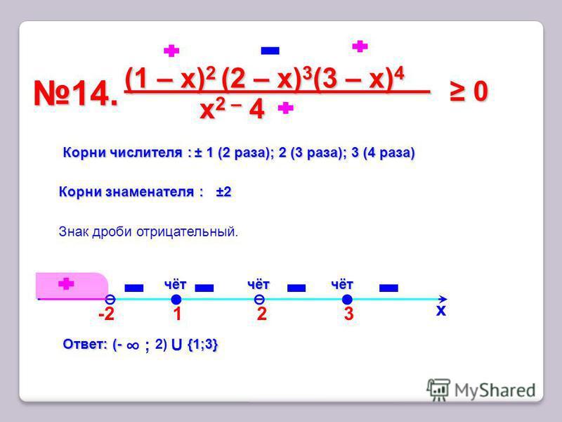 3 14.14. х Корни числителя : ± 1 (2 раза); 2 (3 раза); 3 (4 раза) чёт Знак дроби отрицательный. -2-2 2 (1 – x) 2 (2 – х) 3 (3 – х) 4 x2 – 4 x2 – 4 x2 – 4 x2 – 4 0 0 Корни знаменателя : ±2 ±2 1 чётчёт Ответ: (- {1;3} Ответ: (- ; 2) U {1;3}