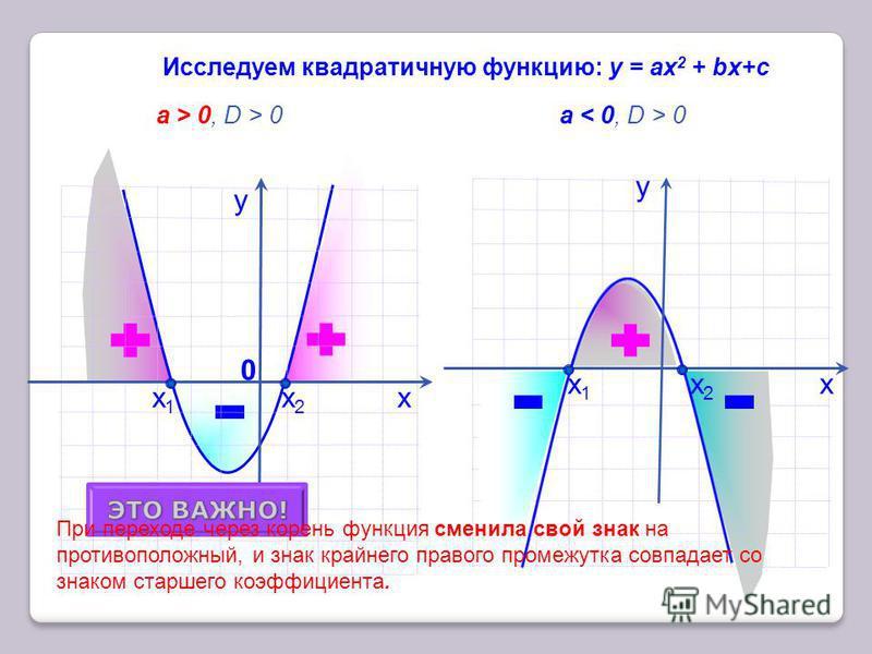 х у Исследуем квадратичную функцию: у = ax 2 + bх+с a > 0, D > 0 a 0 у х 0 При переходе через корень функция сменила свой знак на противоположный, и знак крайнего правого промежутка совпадает со знаком старшего коэффициента. a > 0 a < 0 х 1 х 1 х 2 х