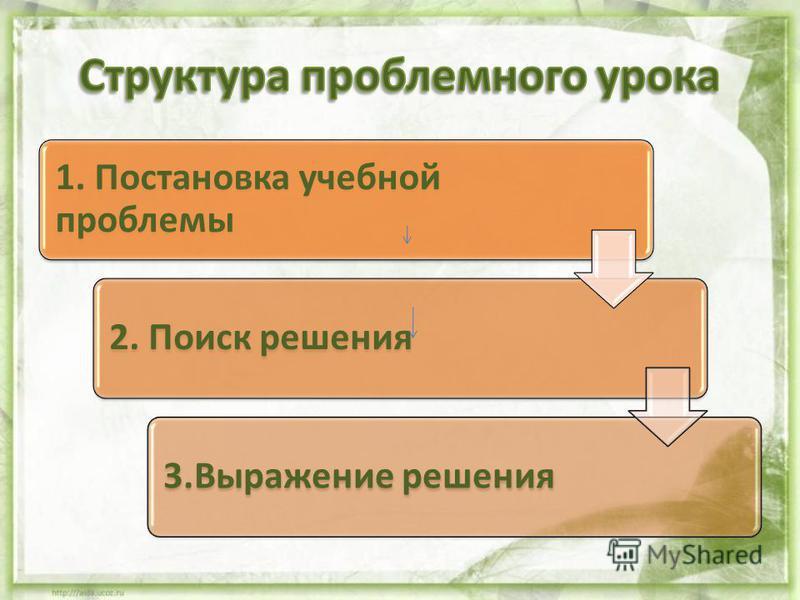 1. Постановка учебной проблемы 2. Поиск решения 3. Выражение решения
