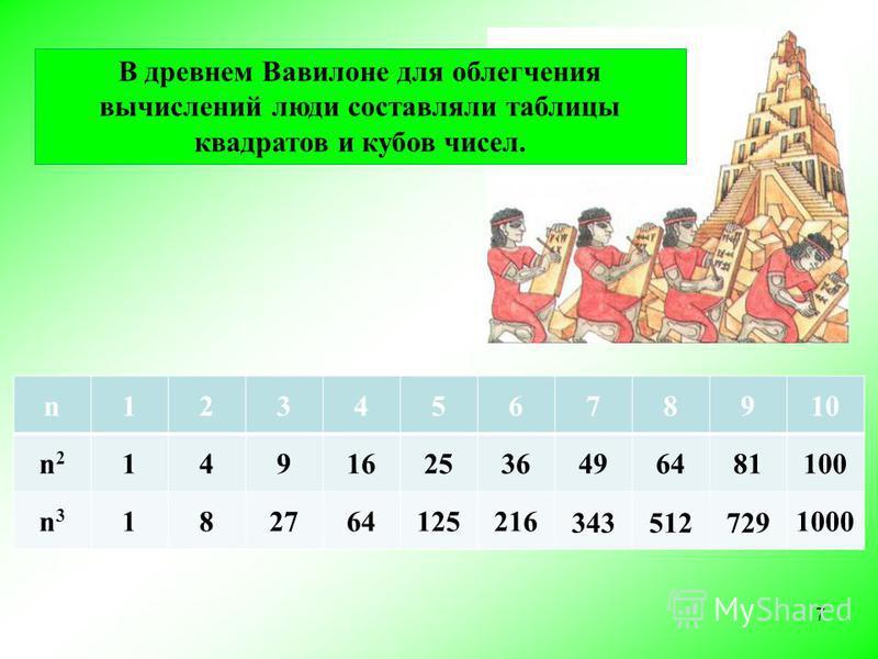 n12345678910 n2n2 149162536496481100 n3n3 182764125216 343512729 1000 7 В древнем Вавилоне для облегчения вычислений люди составляли таблицы квадратов и кубов чисел.