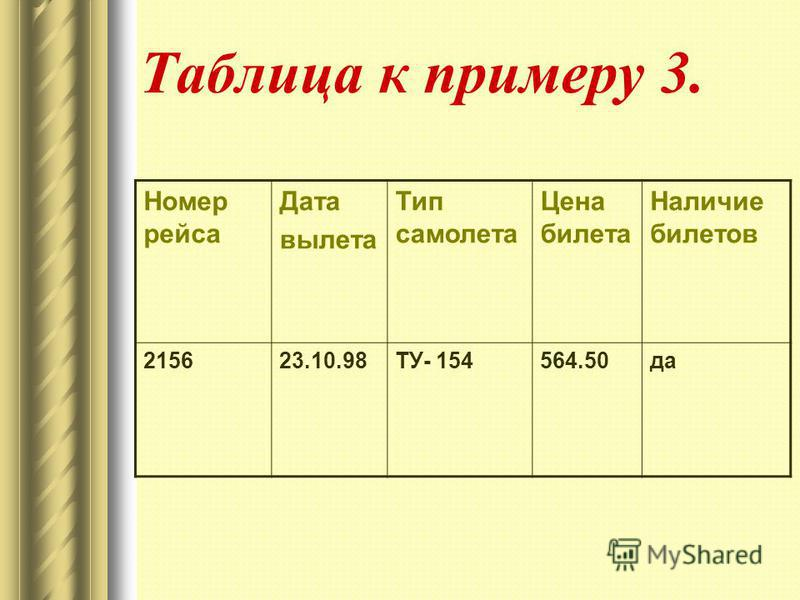 Номер рейса Дата вылета Тип самолета Цена билета Наличие билетов 215623.10.98ТУ- 154564.50 да Таблица к примеру 3.