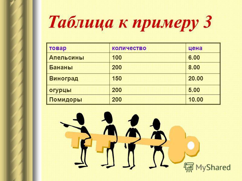 товар количество цена Апельсины 1006.00 Бананы 2008.00 Виноград 15020.00 огурцы 2005.00 Помидоры 20010.00 Таблица к примеру 3