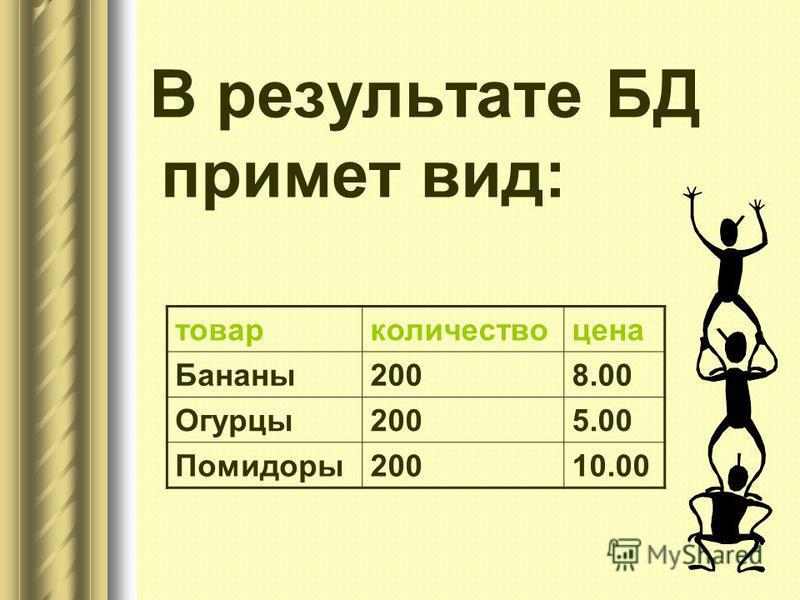 В результате БД примет вид: товар количество цена Бананы 2008.00 Огурцы 2005.00 Помидоры 20010.00