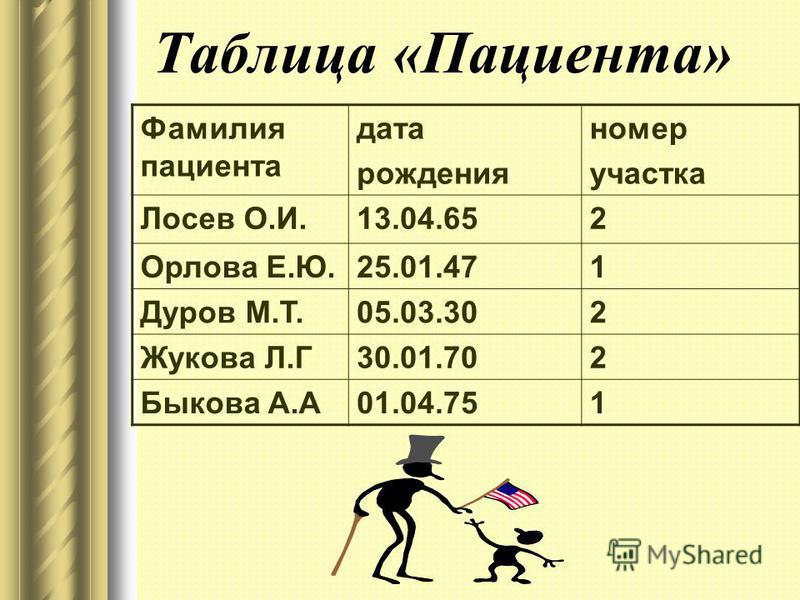 Таблица «Пациента» Фамилия пациента дата рождения номер участка Лосев О.И.13.04.652 Орлова Е.Ю.25.01.471 Дуров М.Т.05.03.302 Жукова Л.Г30.01.702 Быкова А.А01.04.751