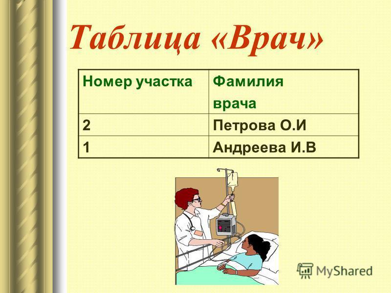 Таблица «Врач» Номер участка Фамилия врача 2Петрова О.И 1Андреева И.В