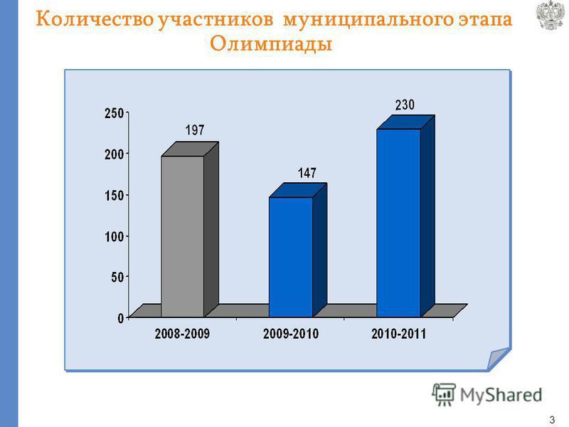 3 Количество участников муниципального этапа Олимпиады
