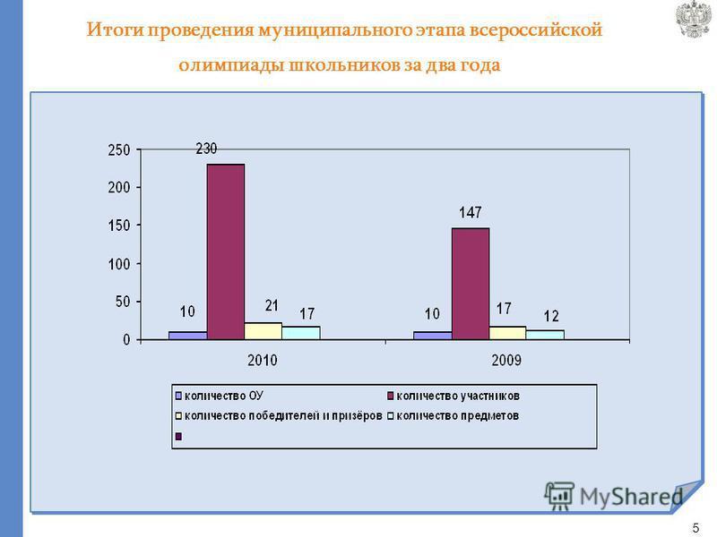 5 Итоги проведения муниципального этапа всероссийской олимпиады школьников за два года