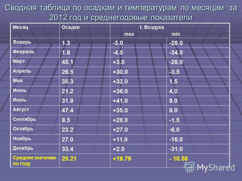 Сводная таблица по осадкам и температурам по месяцам за 2012 год и среднегодовые показатели Месяц Осадки t. Воздуха max min Январь 1.3-3.0-28.0 Февраль 1.8-4.5-34.5 Март 45.1+3.0-28.0 Апрель 26.5+30.0-3.5 Май 35.3+32.01.5 Июнь 21.2+36.04.0 Июль 31.8+
