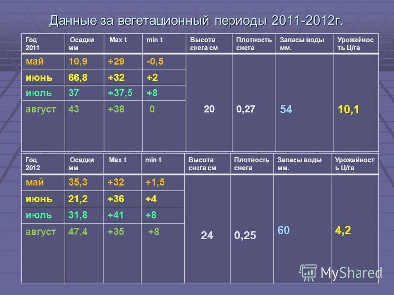 Данные за вегетационный периоды 2011-2012 г. Год 2011 Осадки мм Max tmin t Высота снега см Плотность снега Запасы воды мм. Урожайнос ть Ц/га май 10,9+29-0,5 200,27 5410,1 июнь 66,8+32+2 июль 37+37,5+8 август 43+38 0 Год 2012 Осадки мм Max tmin t Высо