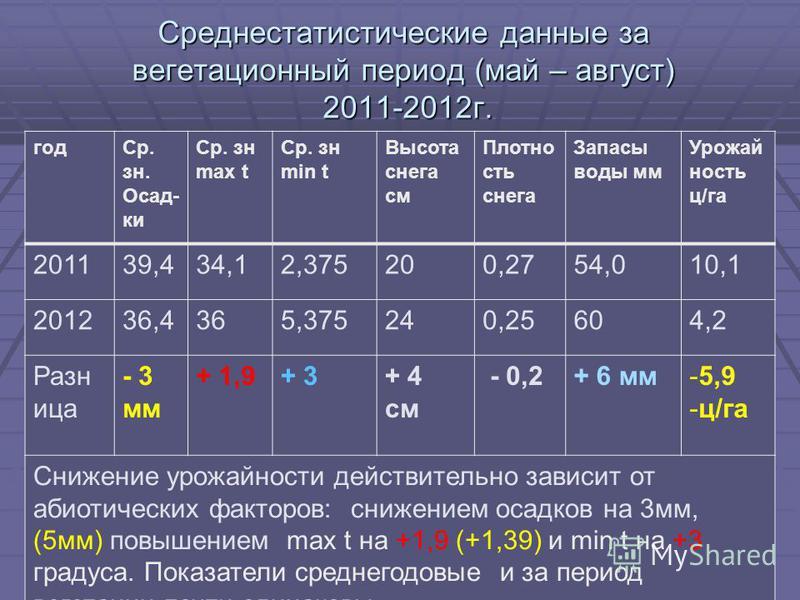 Среднестатистические данные за вегетационный период (май – август) 2011-2012 г. год Ср. зн. Осад- ки Ср. зн max t Ср. зн min t Высота снега см Плотно сть снега Запасы воды мм Урожай ность ц/га 201139,434,12,375200,2754,010,1 201236,4365,375240,25604,