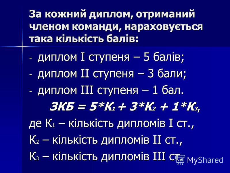 За кожний диплом, отриманий членом команди, нараховується така кількість балів: - диплом І ступеня – 5 балів; - диплом ІІ ступеня – 3 бали; - диплом ІІІ ступеня – 1 бал. ЗКБ = 5*К 1 + 3*К 2 + 1*К 3, ЗКБ = 5*К 1 + 3*К 2 + 1*К 3, де К 1 – кількість дип