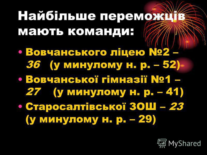 Найбільше переможців мають команди: Вовчанського ліцею 2 – 36 (у минулому н. р. – 52) Вовчанської гімназії 1 – 27 (у минулому н. р. – 41) Старосалтівської ЗОШ – 23 (у минулому н. р. – 29)
