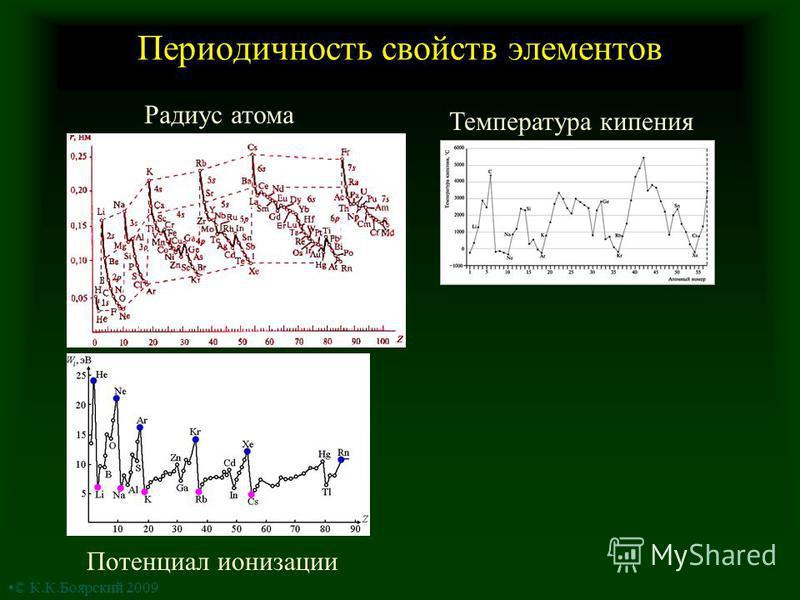 Периодичность свойств элементов Радиус атома Потенциал ионизации Температура кипения © К.К.Боярский 2009